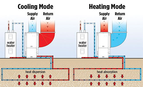 Hvac heating system